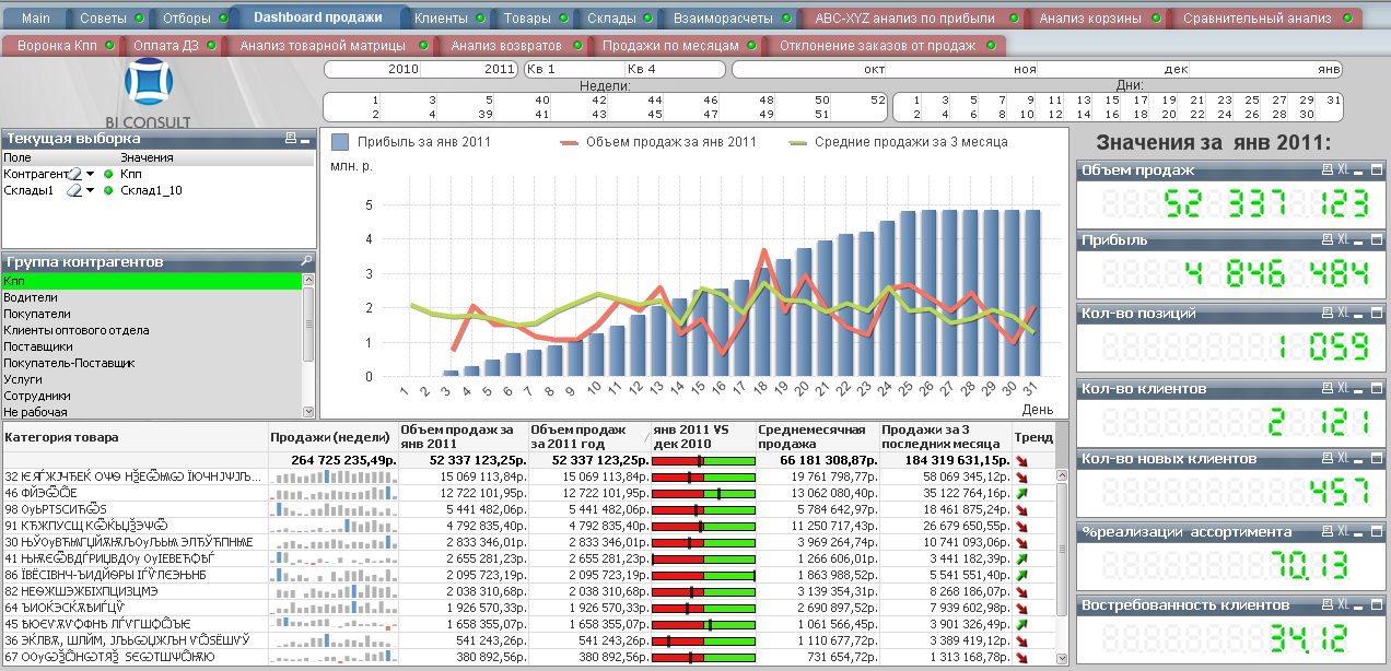 Distribution Business Intelligence Qlikview Tableau